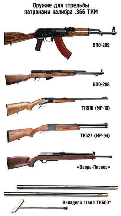 Оружие калибра .366 ТКМ