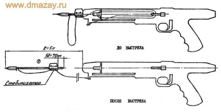 На рисунках изображено ружье