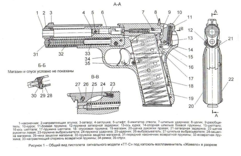 Произведенные переделки в сигнальном пистолете по сравнению с боевым.  Удален родной подвижный ствол с серьгой и...